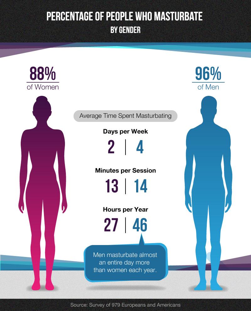 Con số thống kê về thời gian thủ dâm